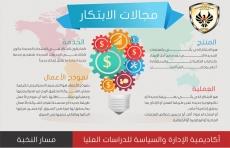 مجالات الابتكار